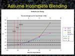 assume incomplete blending