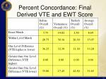 percent concordance final derived vte and ewt score