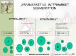 intra market vs inter market segmentation