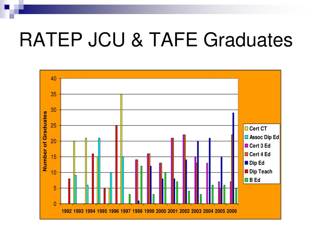 RATEP JCU & TAFE Graduates