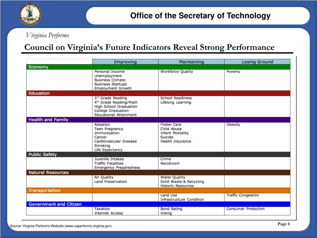 Virginia Performs