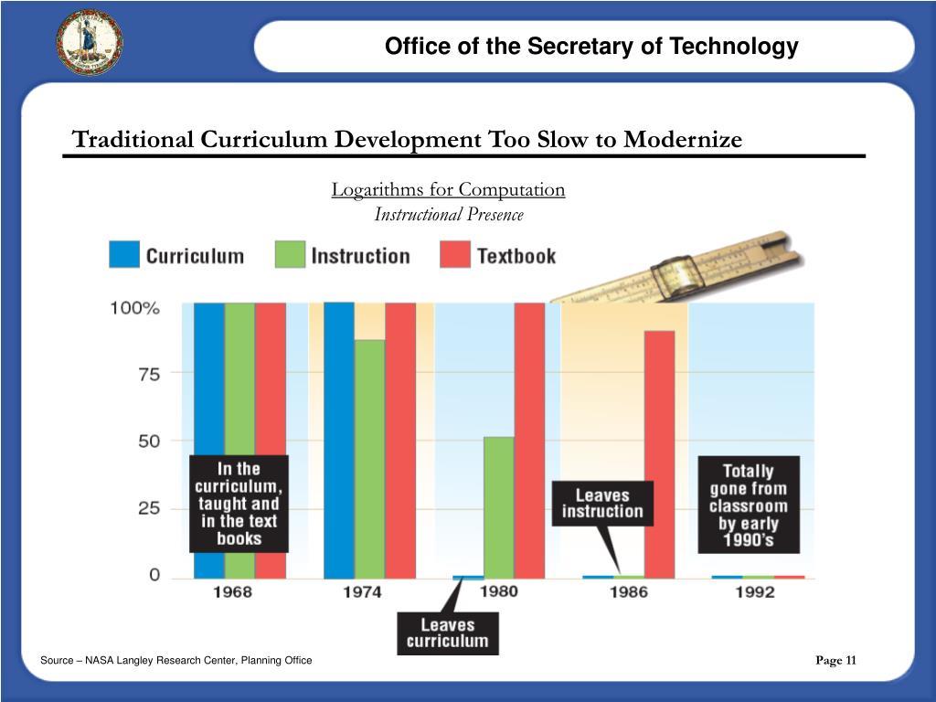 Traditional Curriculum Development Too Slow to Modernize