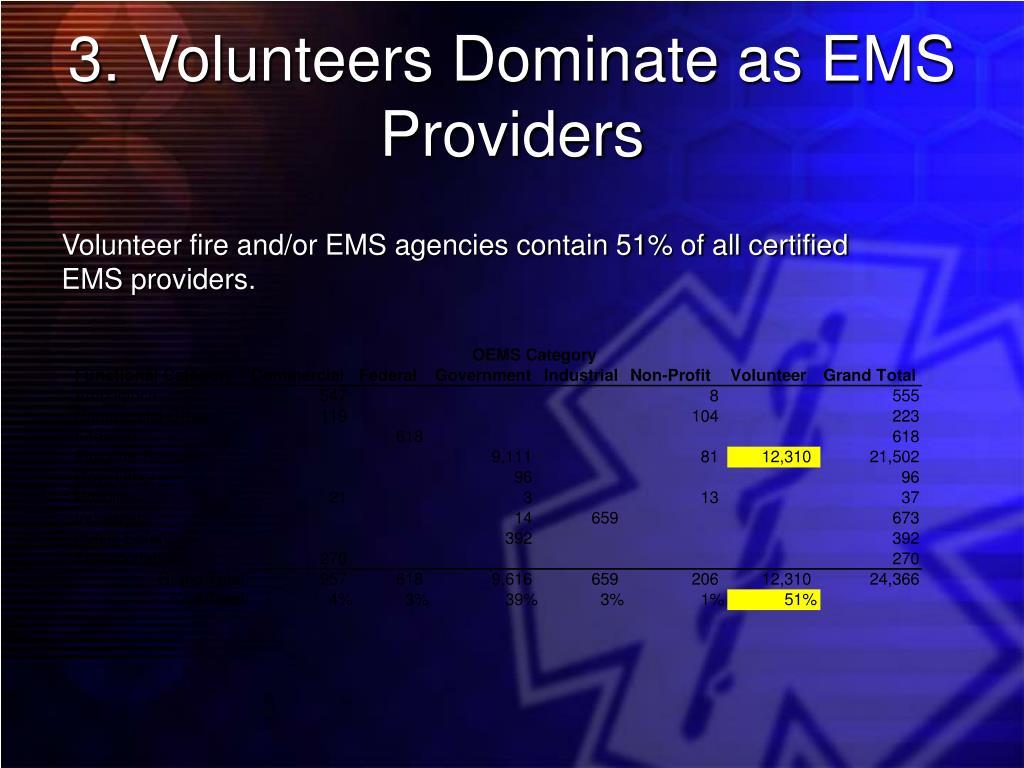 3. Volunteers Dominate as EMS Providers