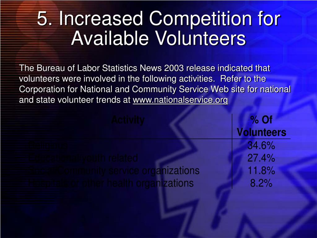 5. Increased Competition for Available Volunteers