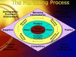 the marketing process