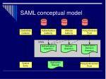 saml conceptual model52