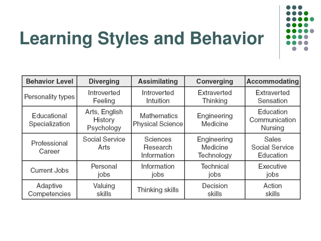 Learning Styles and Behavior