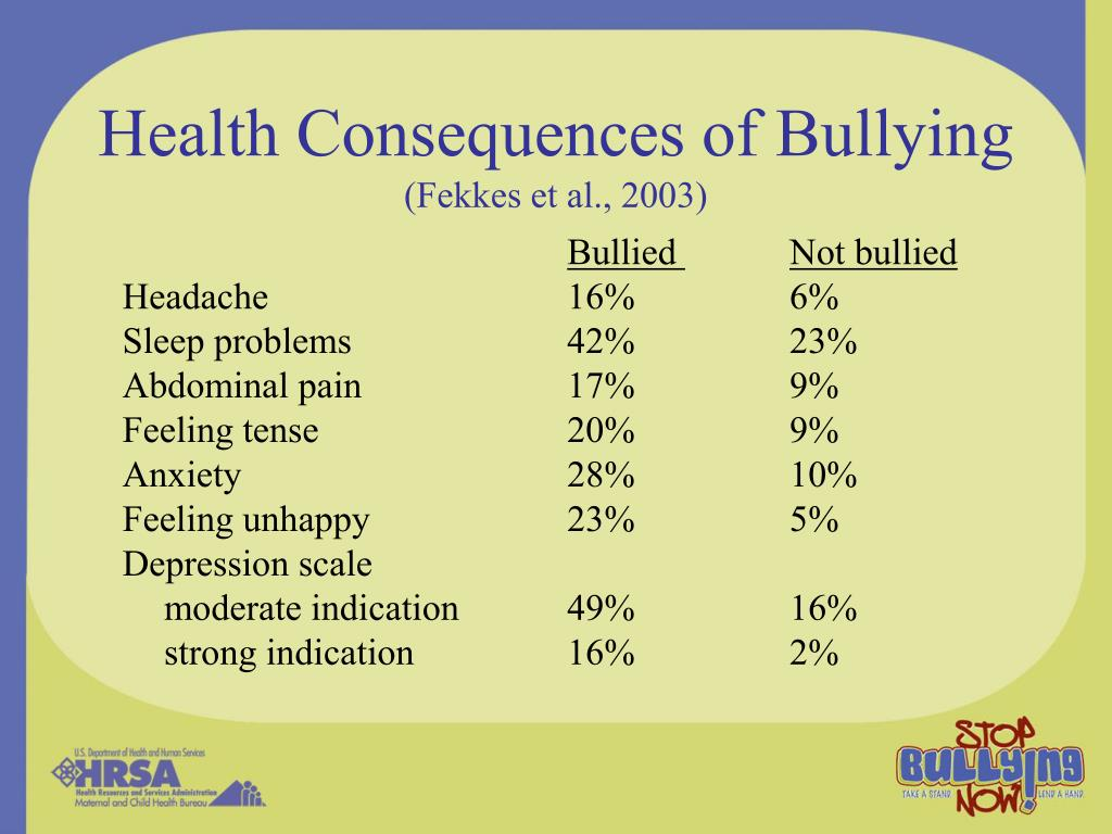 Health Consequences of Bullying