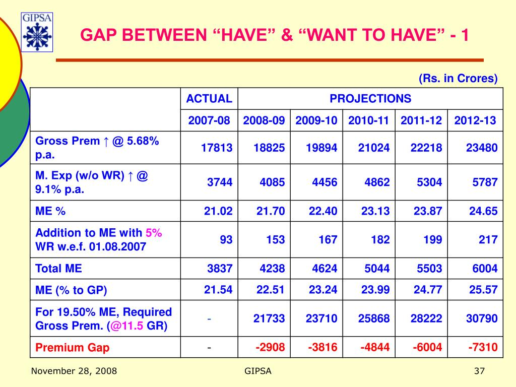 """GAP BETWEEN """"HAVE"""" & """"WANT TO HAVE"""" - 1"""
