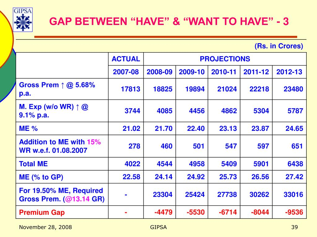 """GAP BETWEEN """"HAVE"""" & """"WANT TO HAVE"""" - 3"""
