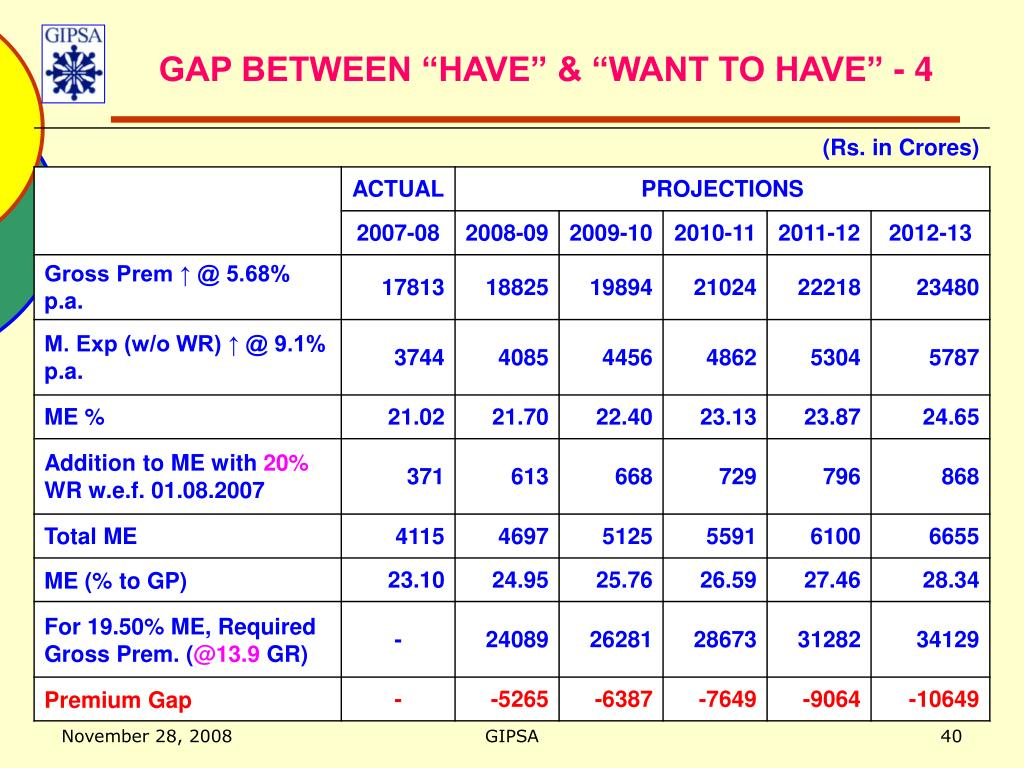 """GAP BETWEEN """"HAVE"""" & """"WANT TO HAVE"""" - 4"""