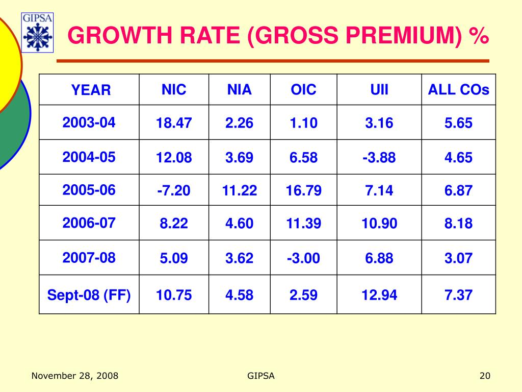 GROWTH RATE (GROSS PREMIUM) %