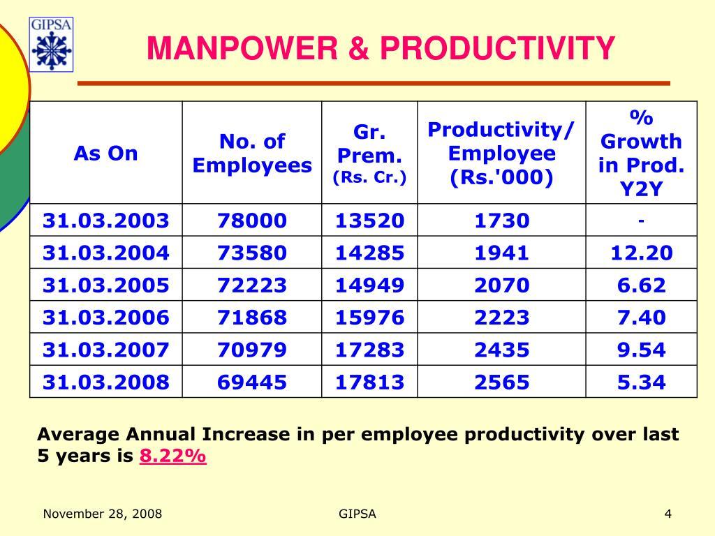 MANPOWER & PRODUCTIVITY
