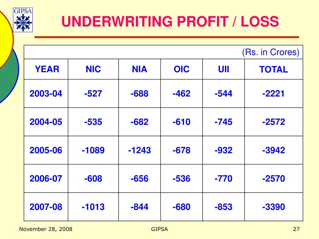 UNDERWRITING PROFIT / LOSS
