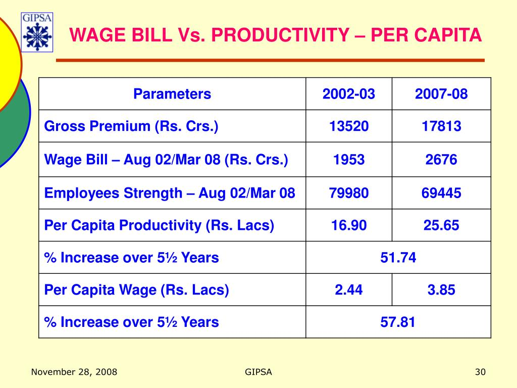 WAGE BILL Vs. PRODUCTIVITY – PER CAPITA