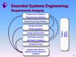 requirements analysis21