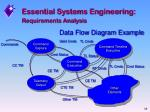 requirements analysis32