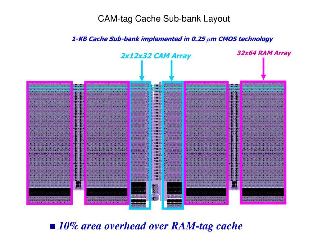 32x64 RAM Array