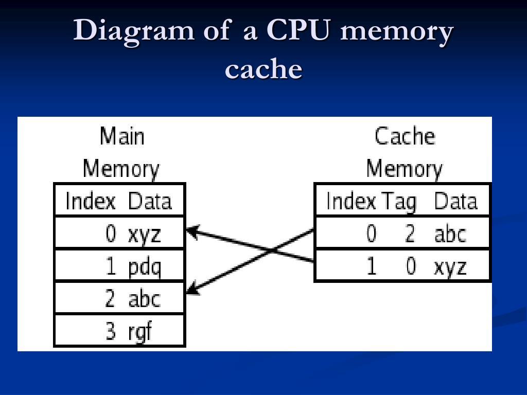 Diagram of a CPU memory cache