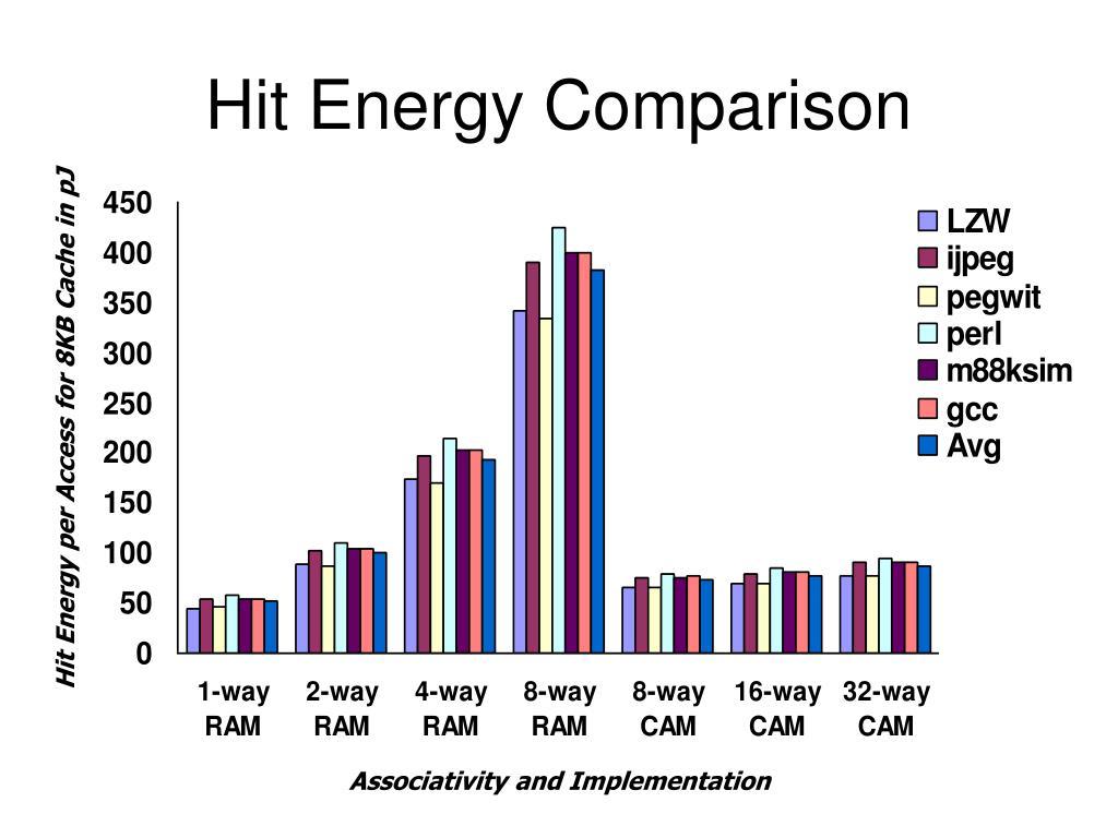 Hit Energy Comparison