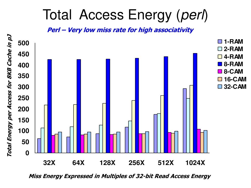 Total  Access Energy (