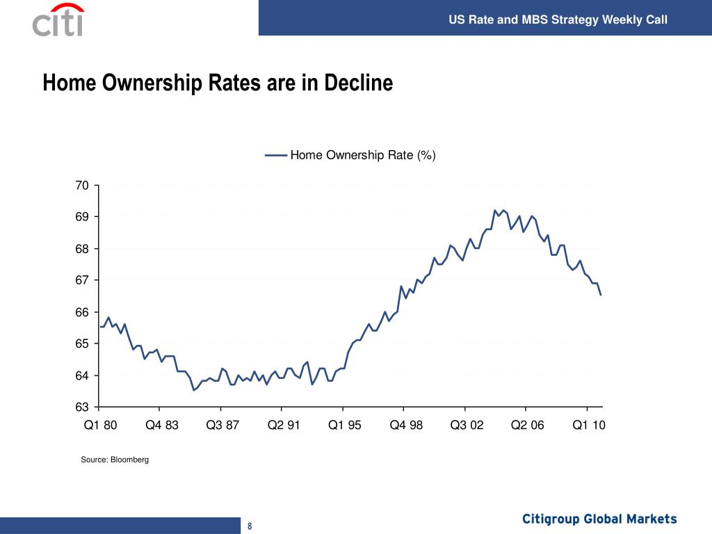 Home Ownership Rates are in Decline