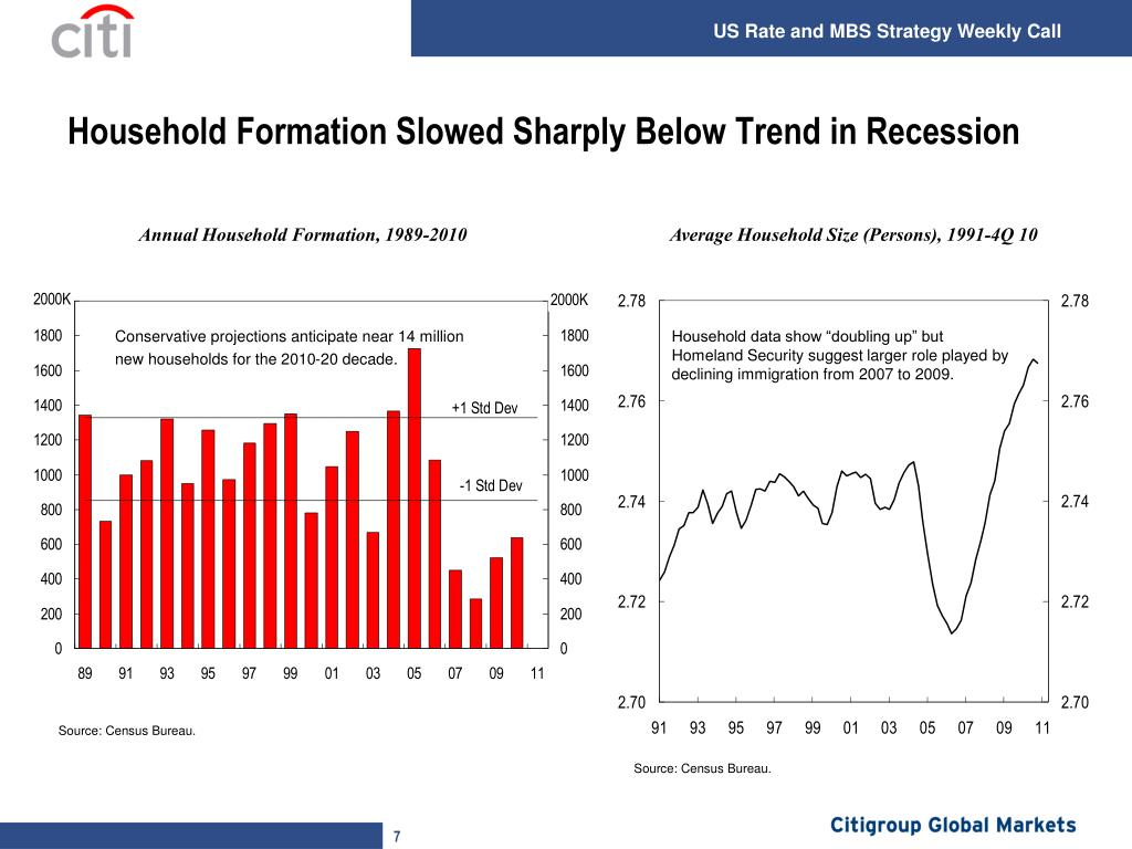 Household Formation Slowed Sharply Below Trend in Recession