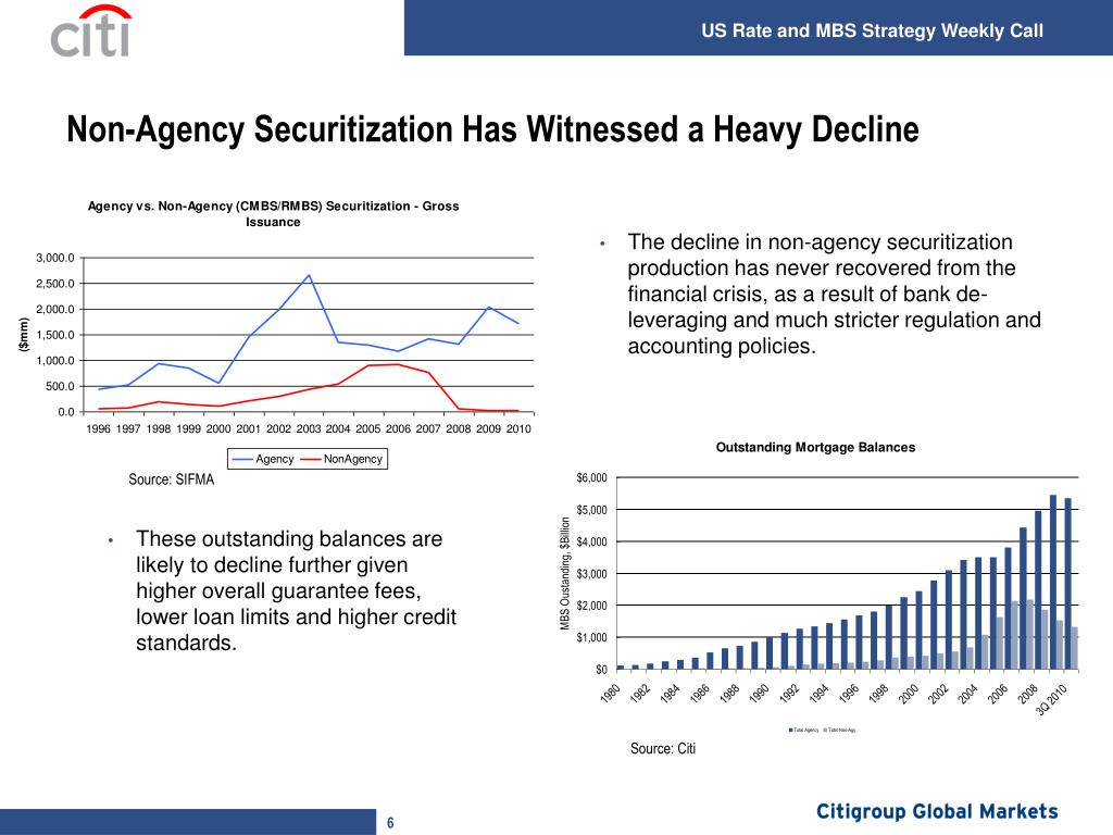 Non-Agency Securitization Has Witnessed a Heavy Decline