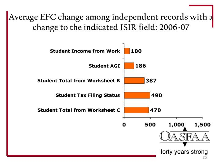 Average EFC change among independent records with a change to the indicated ISIR field: 2006-07