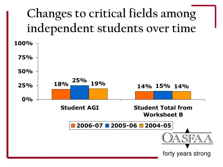 Changes to critical fields among independent students over time