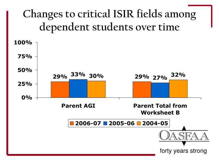 Changes to critical ISIR fields among dependent students over time