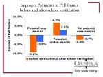 improper payments in pell grants before and after school verification