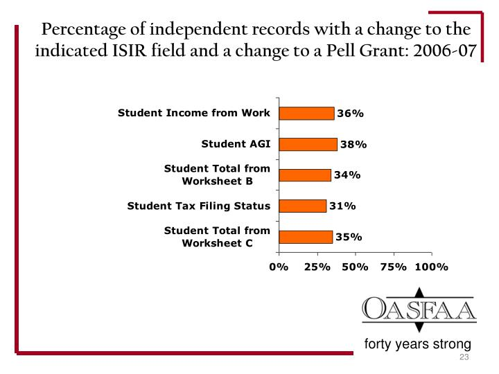 Percentage of independent records with a change to the indicated ISIR field and a change to a Pell Grant: 2006-07