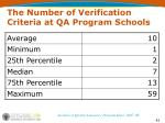 the number of verification criteria at qa program schools