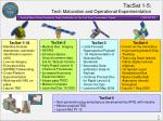 tacsat 1 5 tech maturation and operational experimentation