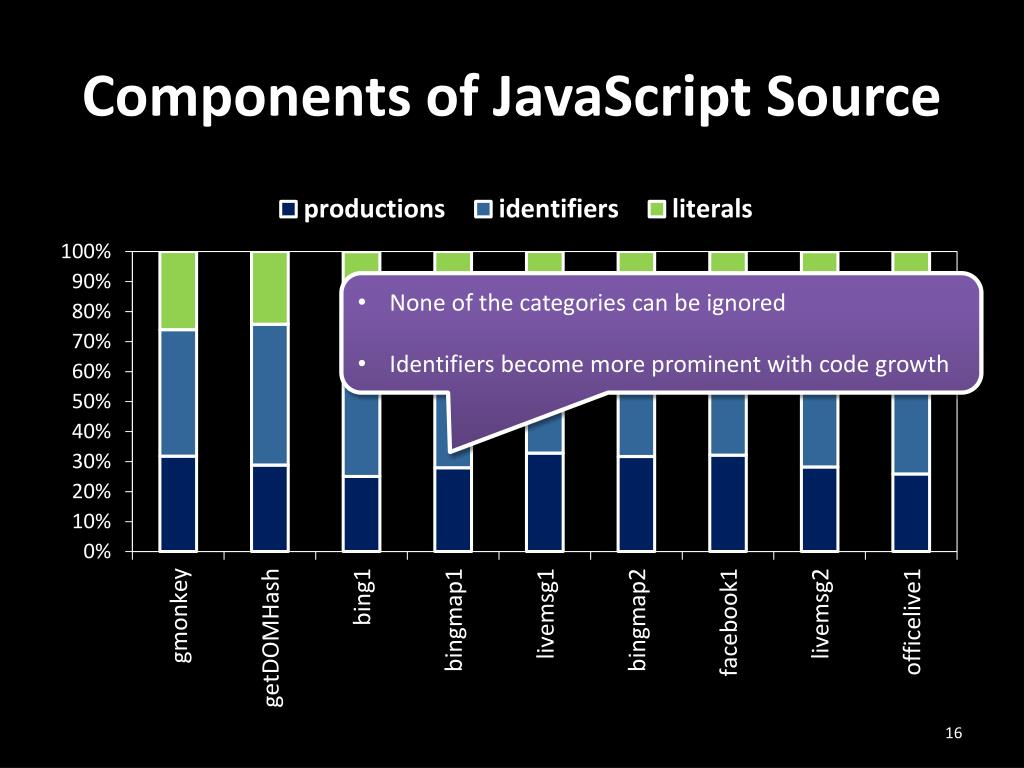 Components of JavaScript Source