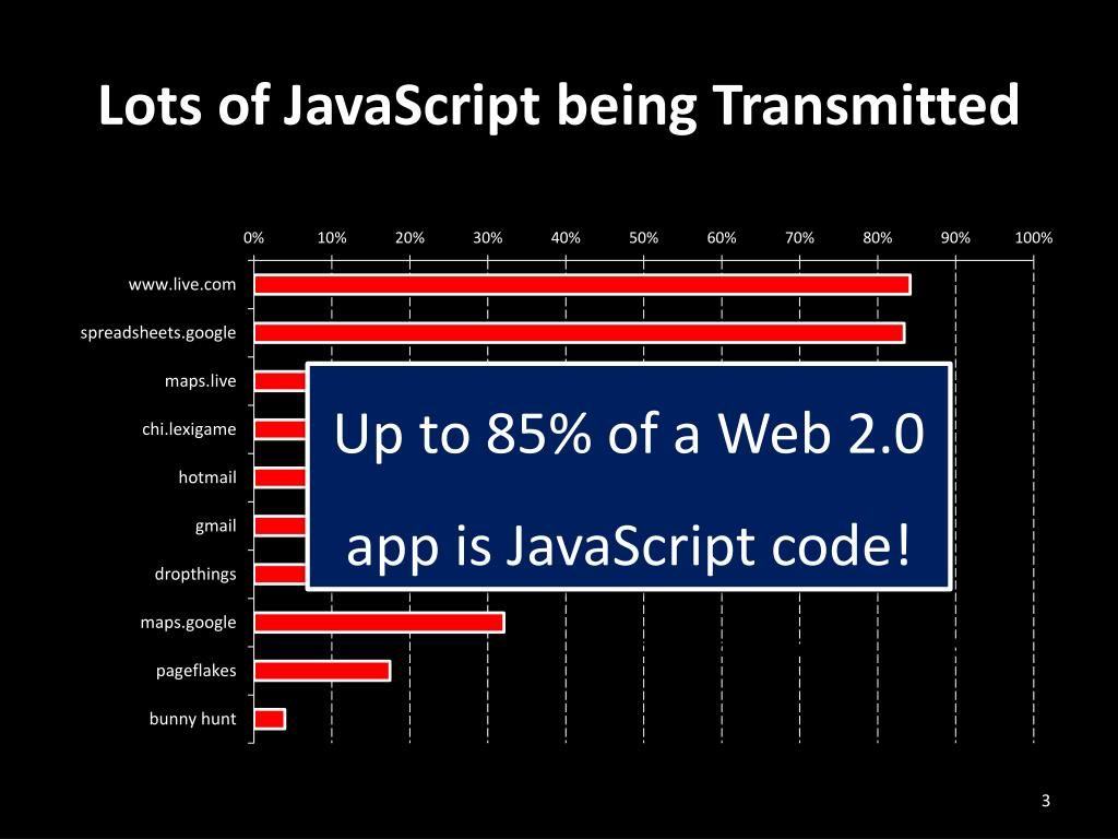 Lots of JavaScript being Transmitted