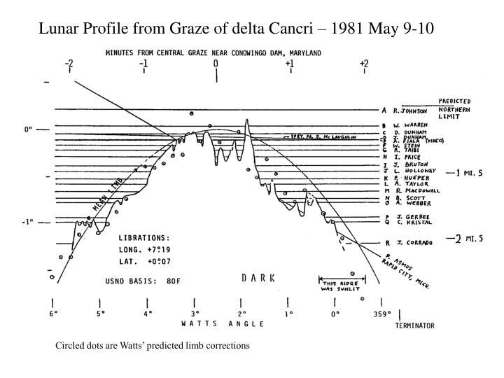 Lunar Profile from Graze of delta Cancri – 1981 May 9-10