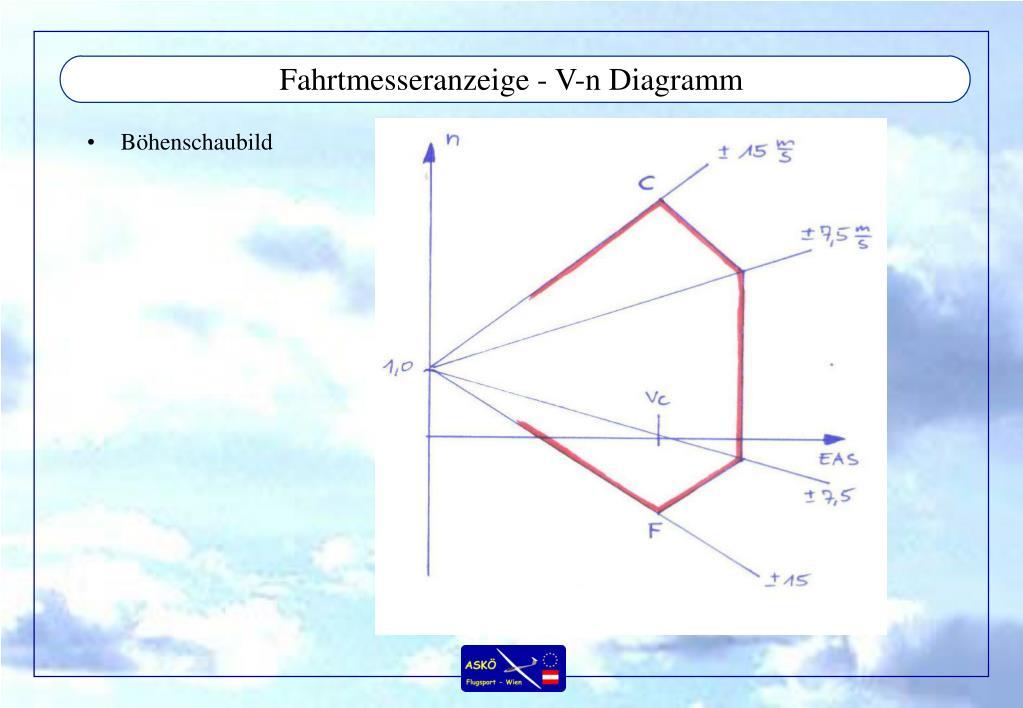 Fahrtmesseranzeige - V-n Diagramm
