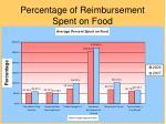 percentage of reimbursement spent on food