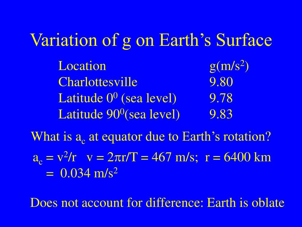 Variation of g on Earth's Surface