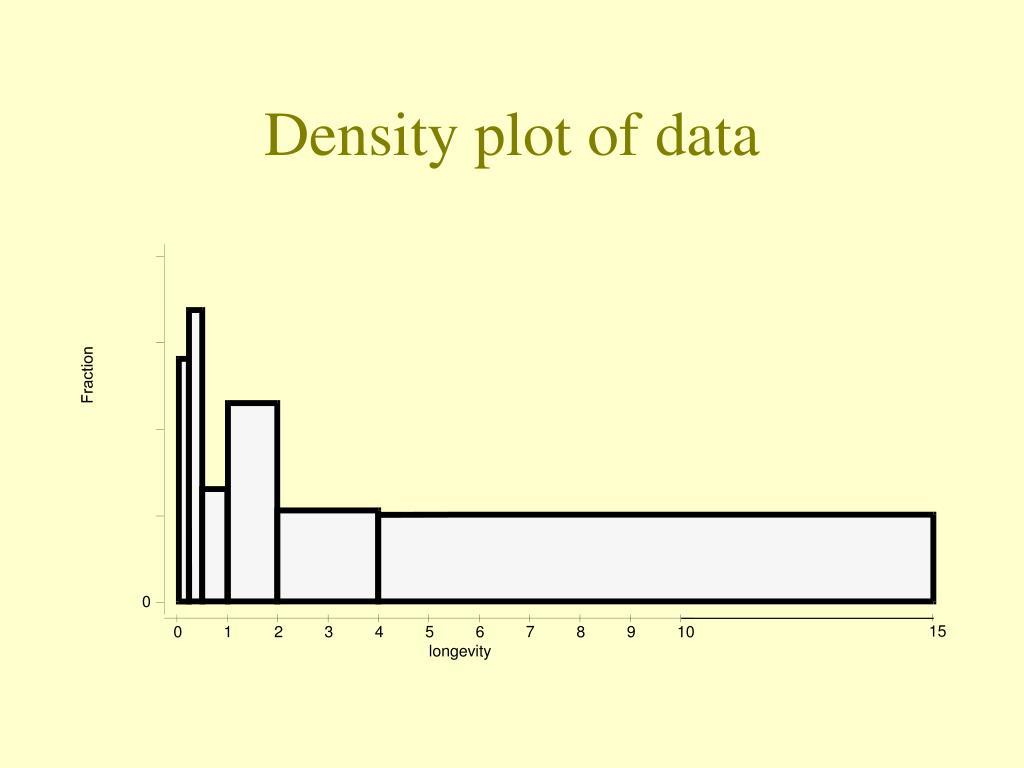 Density plot of data