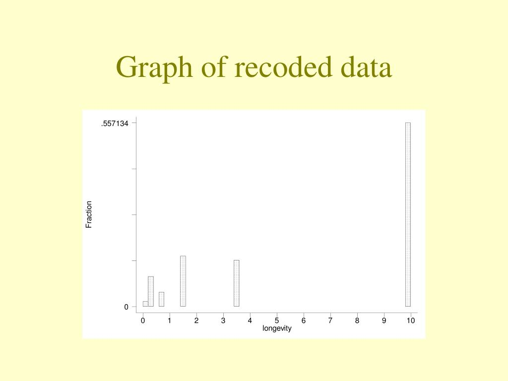Graph of recoded data