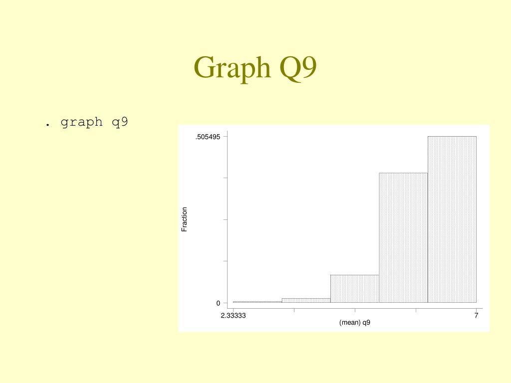 Graph Q9