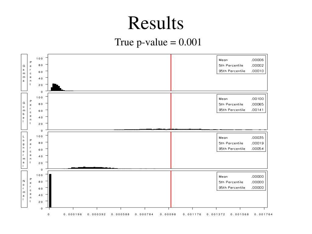 True p-value = 0.001