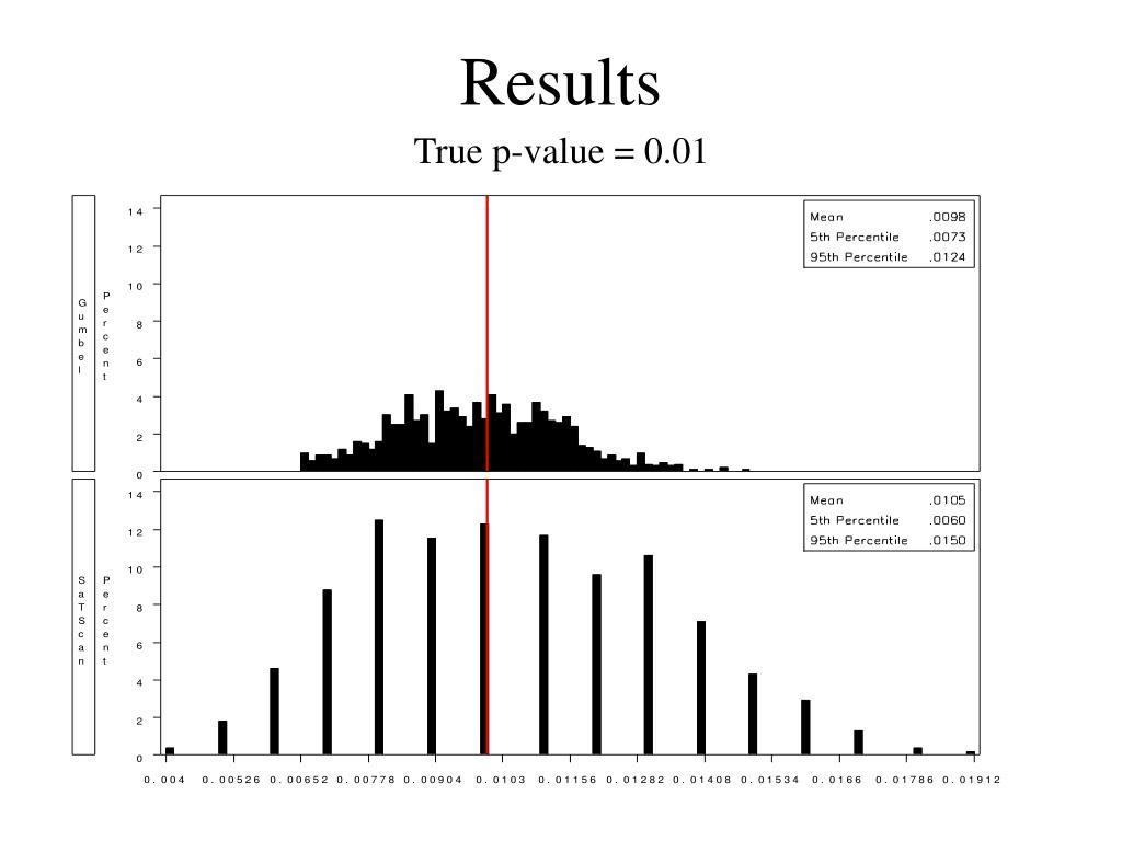 True p-value = 0.01