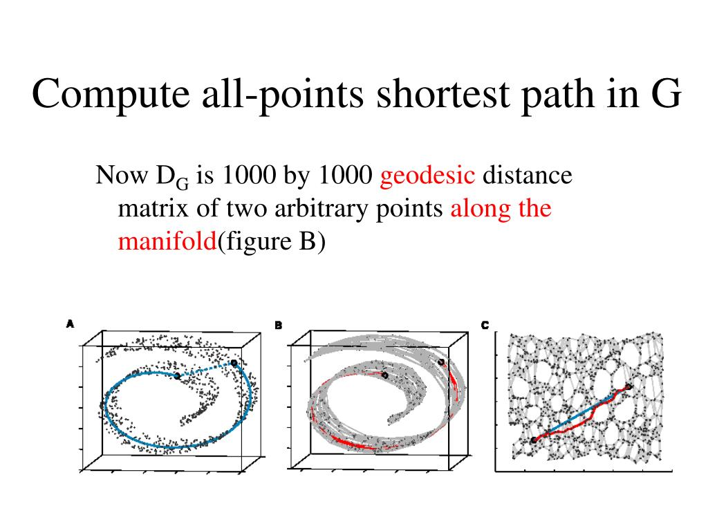 Compute all-points shortest path in G