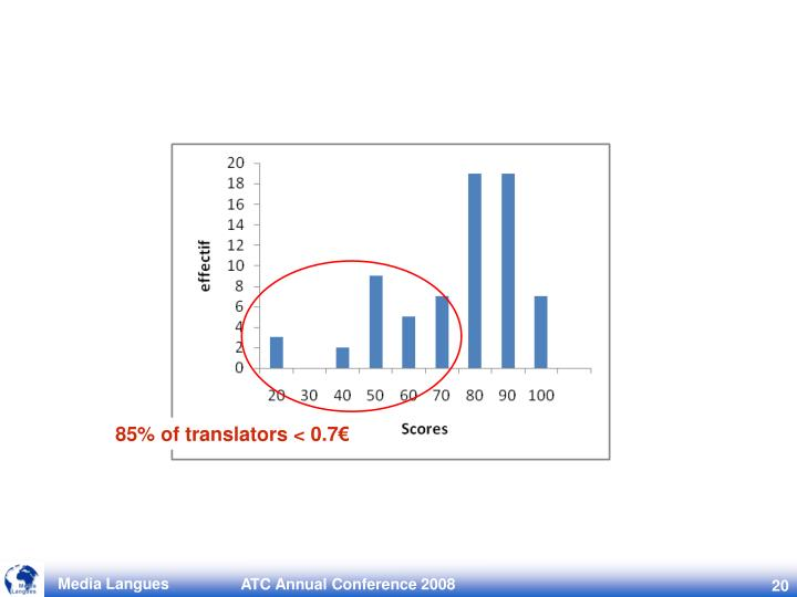 85% of translators < 0.7€