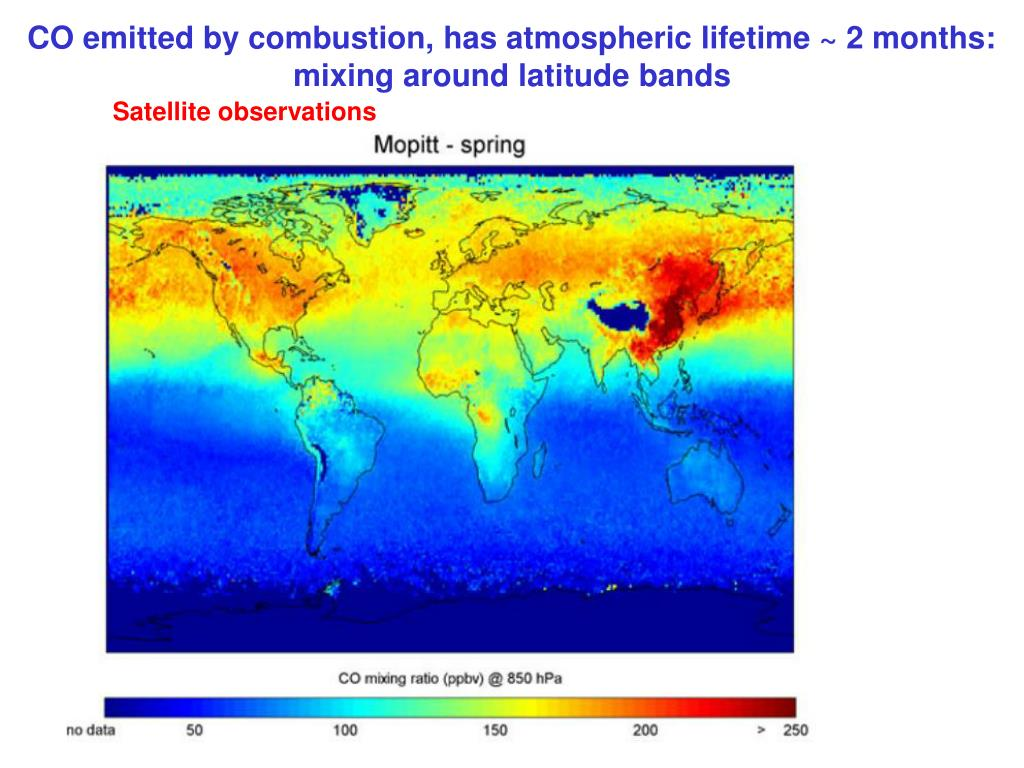 CO emitted by combustion, has atmospheric lifetime ~ 2 months: