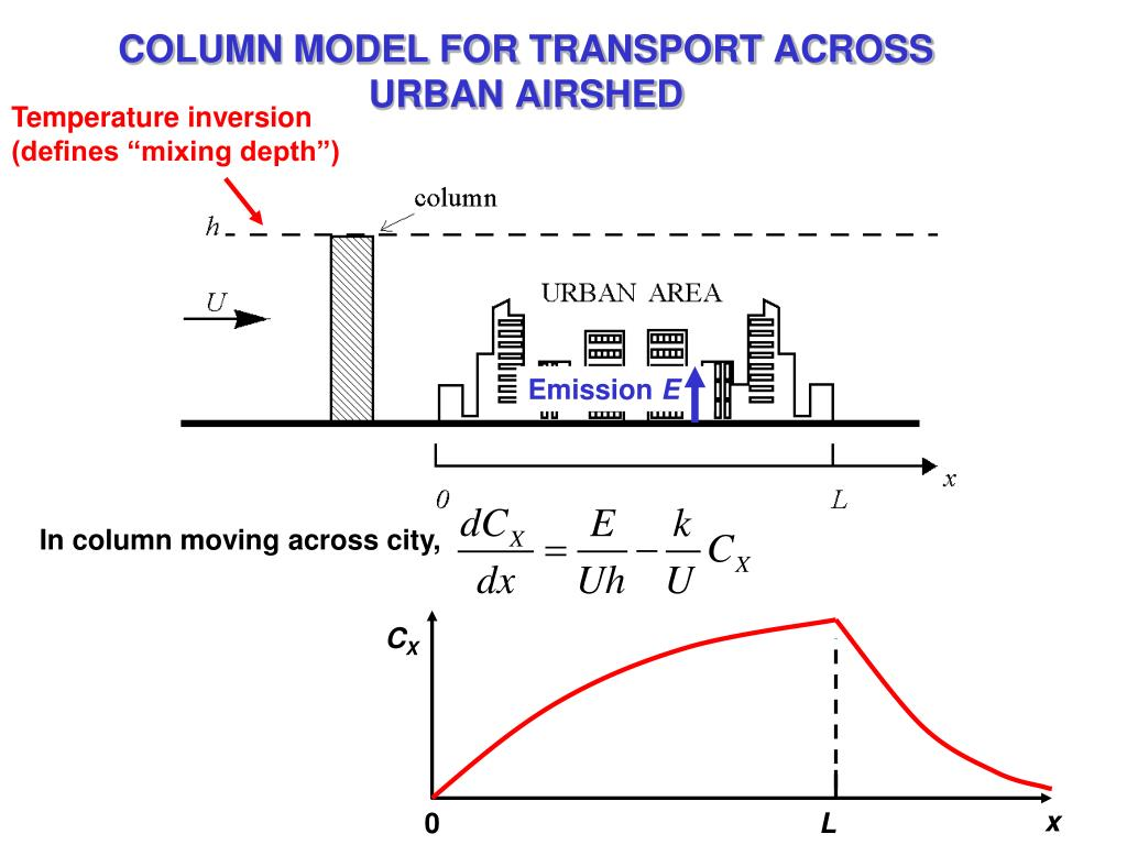 COLUMN MODEL FOR TRANSPORT ACROSS URBAN AIRSHED